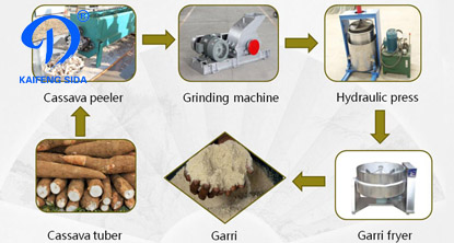 Solution of Cassava into garri processing machinery