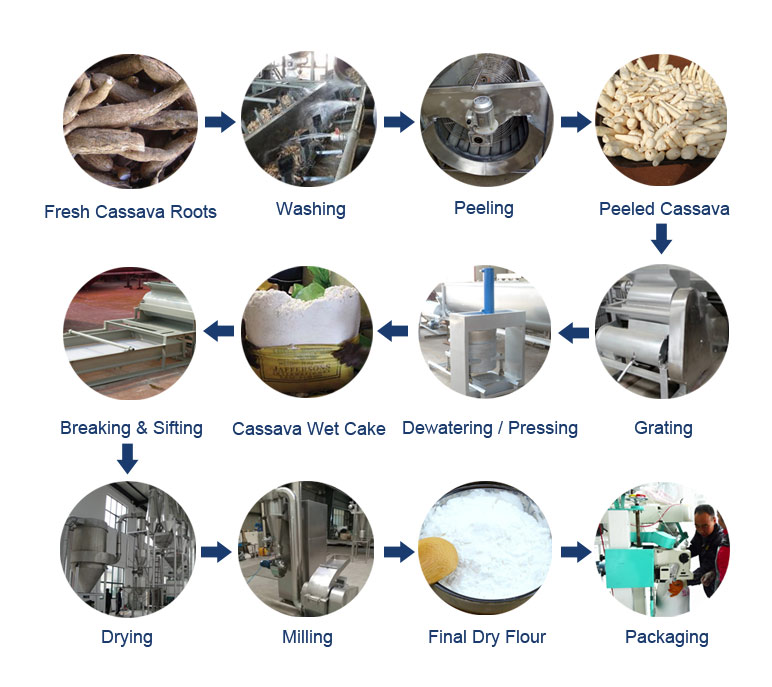 cassava-flour-production-process.jpg